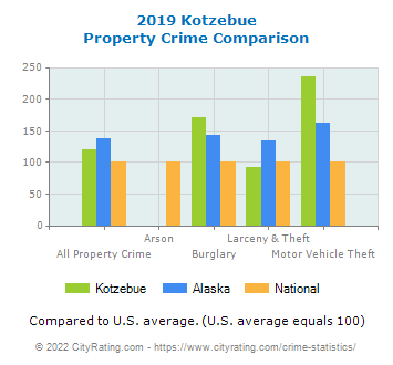Kotzebue Property Crime vs. State and National Comparison