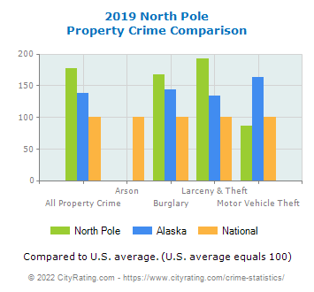 North Pole Property Crime vs. State and National Comparison