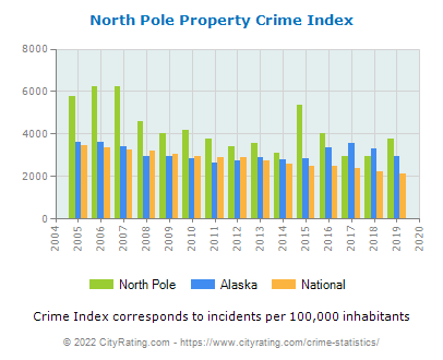 North Pole Property Crime vs. State and National Per Capita