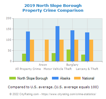North Slope Borough Property Crime vs. State and National Comparison