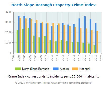 North Slope Borough Property Crime vs. State and National Per Capita