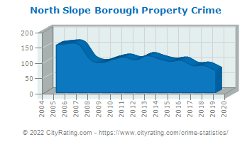 North Slope Borough Property Crime