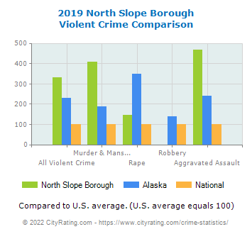North Slope Borough Violent Crime vs. State and National Comparison