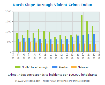 North Slope Borough Violent Crime vs. State and National Per Capita