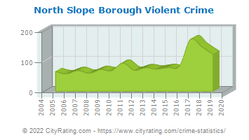 North Slope Borough Violent Crime
