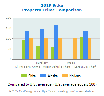 Sitka Property Crime vs. State and National Comparison