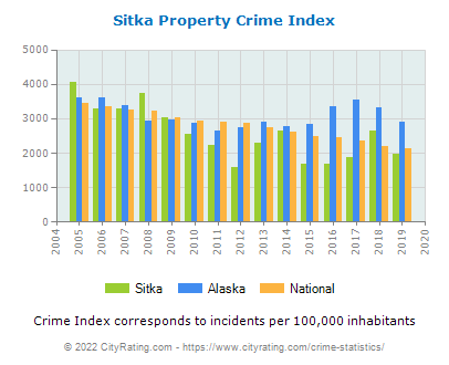 Sitka Property Crime vs. State and National Per Capita