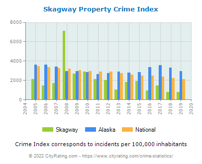 Skagway Property Crime vs. State and National Per Capita