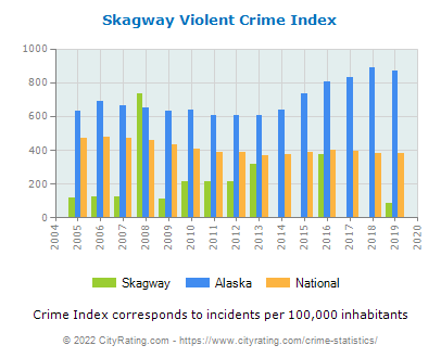 Skagway Violent Crime vs. State and National Per Capita
