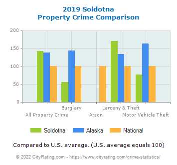 Soldotna Property Crime vs. State and National Comparison