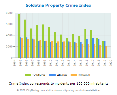 Soldotna Property Crime vs. State and National Per Capita