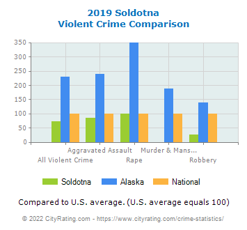 Soldotna Violent Crime vs. State and National Comparison