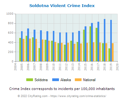Soldotna Violent Crime vs. State and National Per Capita