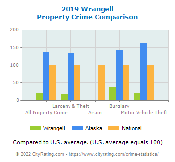 Wrangell Property Crime vs. State and National Comparison