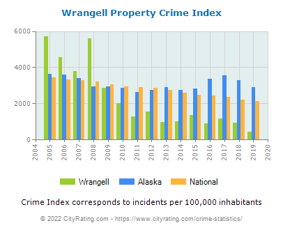 Wrangell Property Crime vs. State and National Per Capita