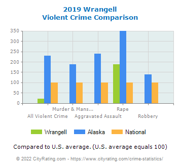 Wrangell Violent Crime vs. State and National Comparison