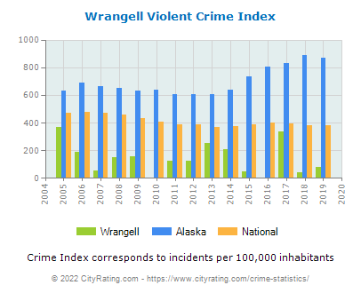 Wrangell Violent Crime vs. State and National Per Capita