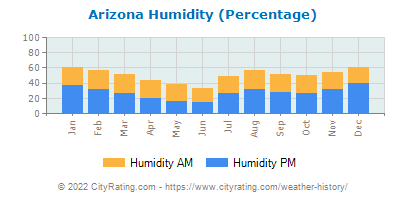 Arizona Relative Humidity