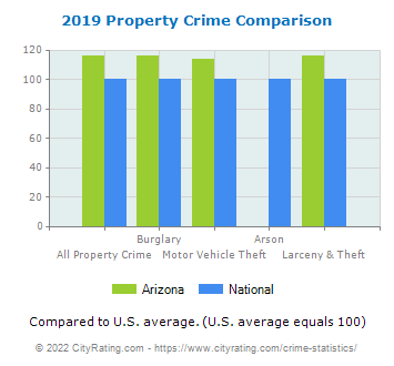 Arizona Property Crime vs. National Comparison