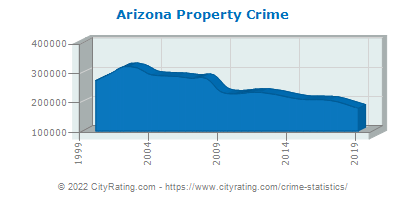 Arizona Property Crime