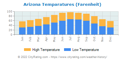 Arizona Average Temperatures