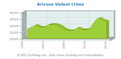 Arizona Violent Crime