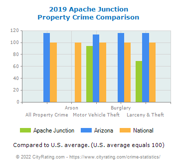 Apache Junction Property Crime vs. State and National Comparison