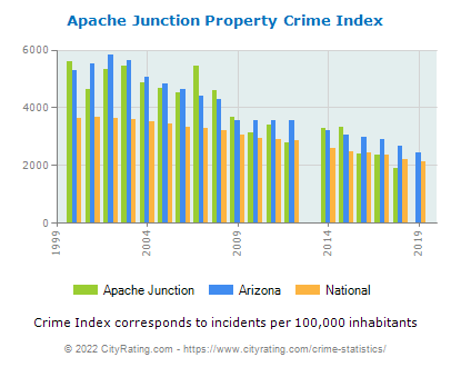 Apache Junction Property Crime vs. State and National Per Capita