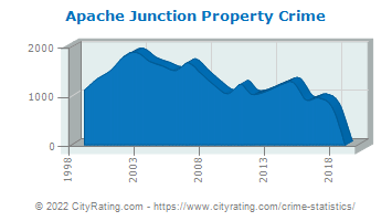 Apache Junction Property Crime