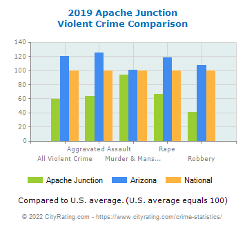 Apache Junction Violent Crime vs. State and National Comparison