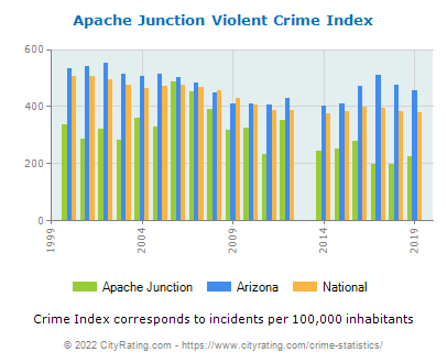 Apache Junction Violent Crime vs. State and National Per Capita