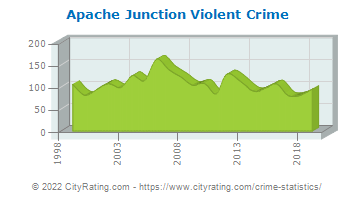 Apache Junction Violent Crime