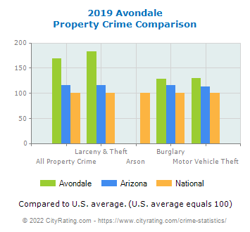 Avondale Property Crime vs. State and National Comparison