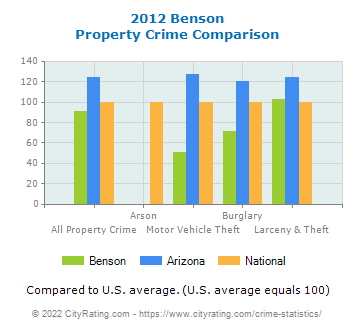 Benson Property Crime vs. State and National Comparison