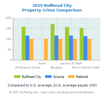 Bullhead City Property Crime vs. State and National Comparison