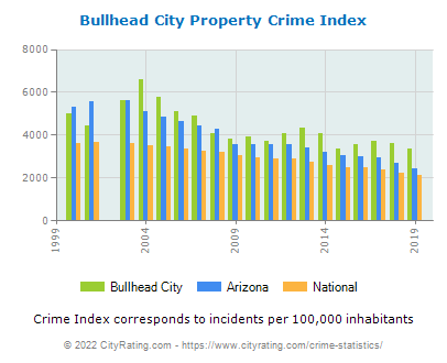 Bullhead City Property Crime vs. State and National Per Capita