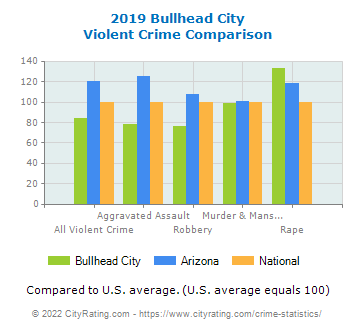 Bullhead City Violent Crime vs. State and National Comparison