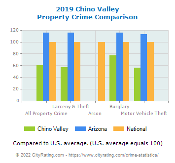 Chino Valley Property Crime vs. State and National Comparison