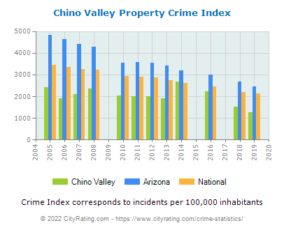 Chino Valley Property Crime vs. State and National Per Capita