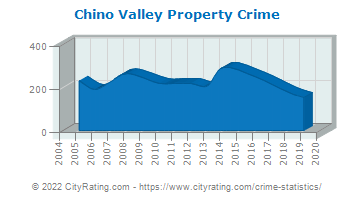 Chino Valley Property Crime