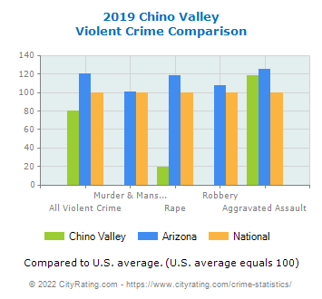 Chino Valley Violent Crime vs. State and National Comparison