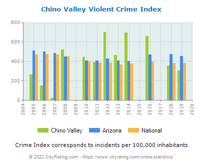 Chino Valley Violent Crime vs. State and National Per Capita