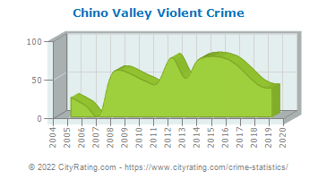Chino Valley Violent Crime
