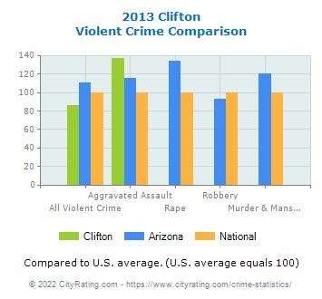 Clifton Violent Crime vs. State and National Comparison