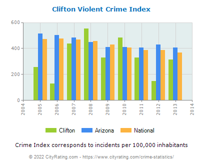 Clifton Violent Crime vs. State and National Per Capita