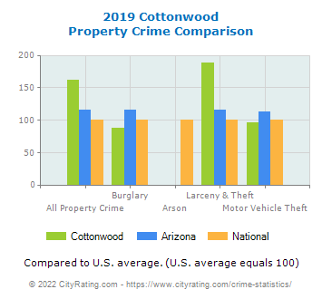 Cottonwood Property Crime vs. State and National Comparison