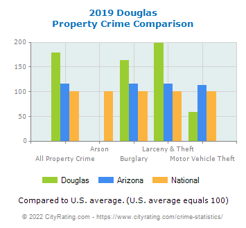 Douglas Property Crime vs. State and National Comparison