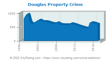 Douglas Property Crime