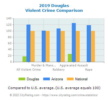 Douglas Violent Crime vs. State and National Comparison