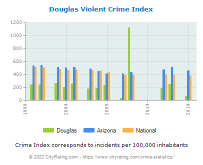 Douglas Violent Crime vs. State and National Per Capita